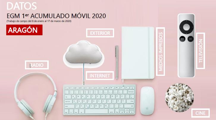 EGM 1º acumulado móvil Aragón 2020 Avante