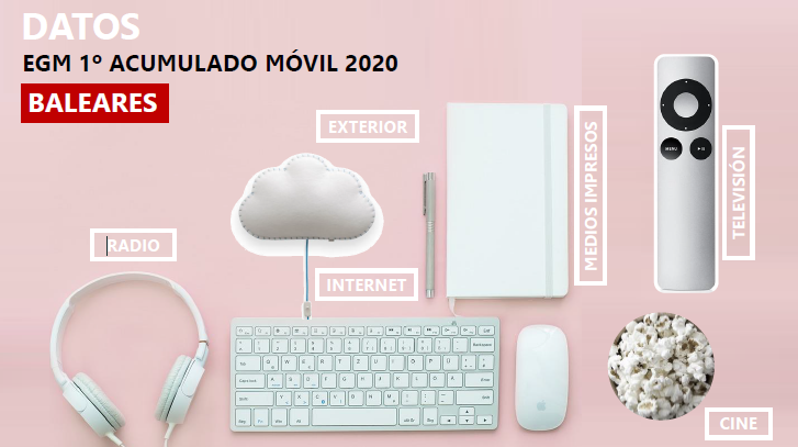 EGM 1º acumulado móvil Baleares 2020 Avante