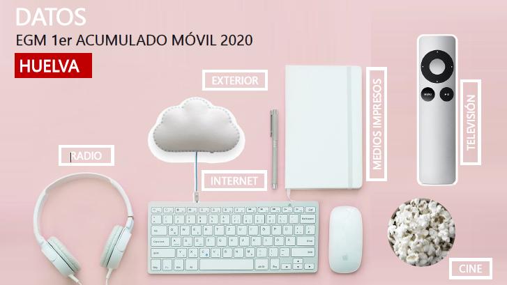 EGM 1º acumulado móvil Huelva 2020 Avante