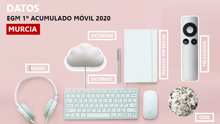 EGM 1º acumulado móvil Murcia 2020