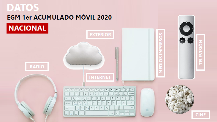 EGM 1º acumulado móvil Nacional 2020