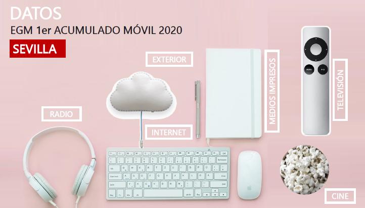 EGM 1º acumulado móvil Sevilla 2020 Avante