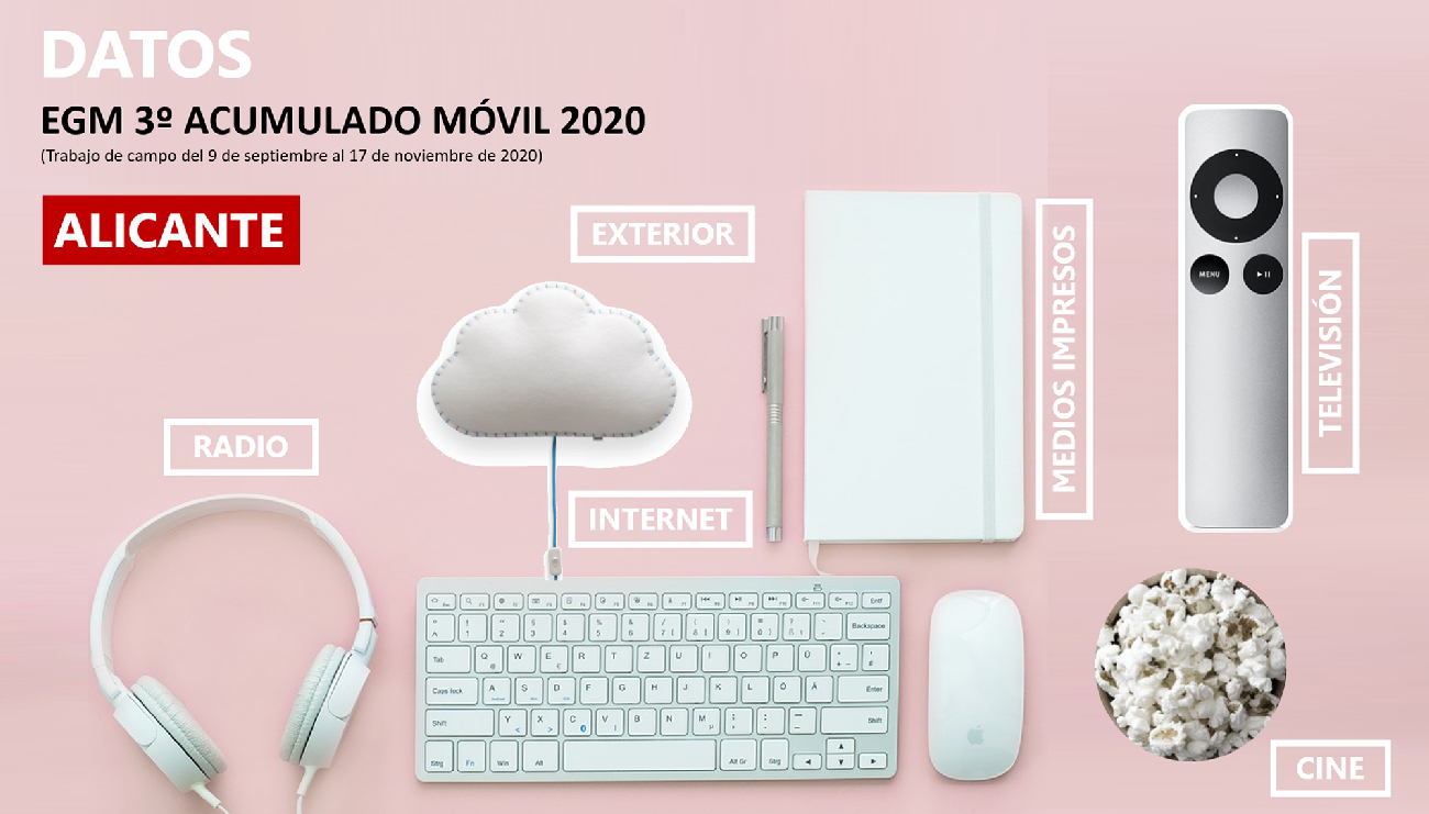 3GM-2020-Alicante