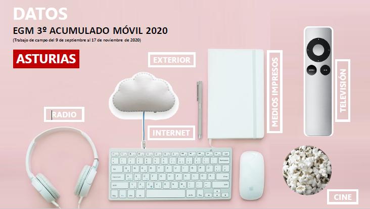 EGM 3º acumulado móvil ASTURIAS 2020