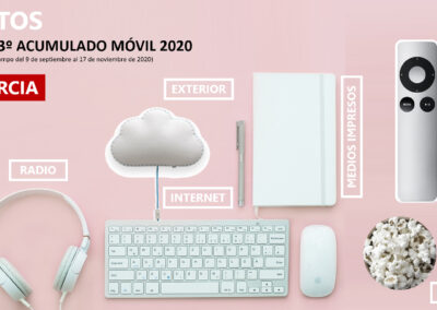 EGM 3º acumulado móvil MURCIA 2020