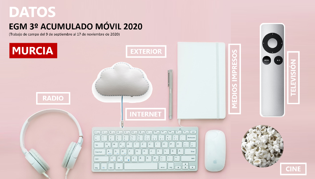 3º-EGM-Murcia-2020-Avante
